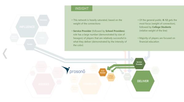 Ecosystem Mapping Prosono 3