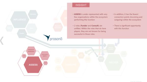 Ecosystem Mapping Prosono 4