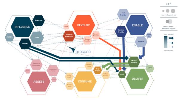 Ecosystem Mapping Prosono