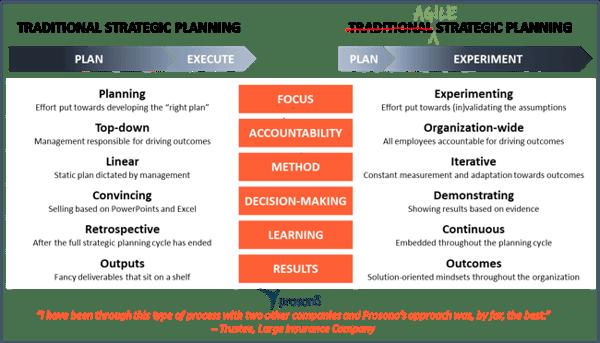 Organizational Agility - Agile Strategic Planning