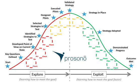 Prosono Hill Chart for Agile Strategic Planning and Organizational Agility