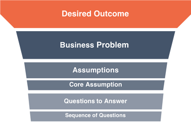Prosono Agile Strategic Planning Organizational Agility