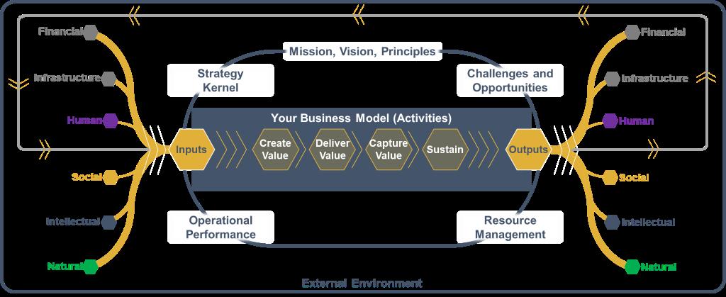 Prosono Capital Flow Diagram